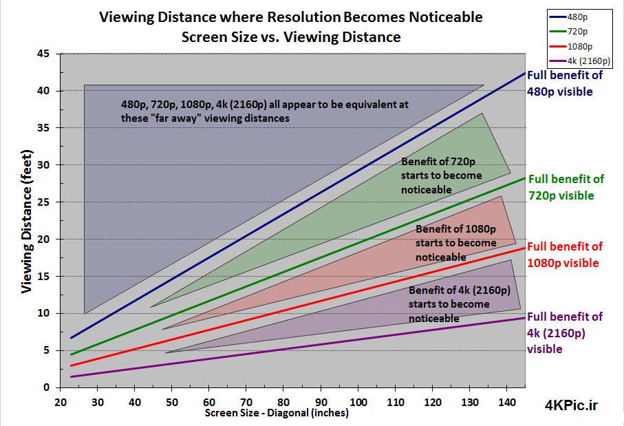 نمودار مقایسه سایز صفحه با فاصله بیننده از صفحه